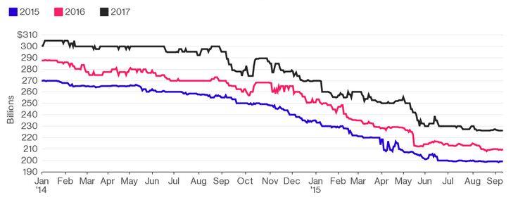 Về tình hình xuất khẩu hàng hóa của Brazil trong bối cảnh suy giảm kinh tế trầm trọng